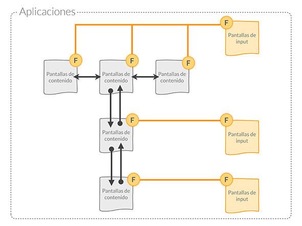 Funciones y pantallas de contenido en una app