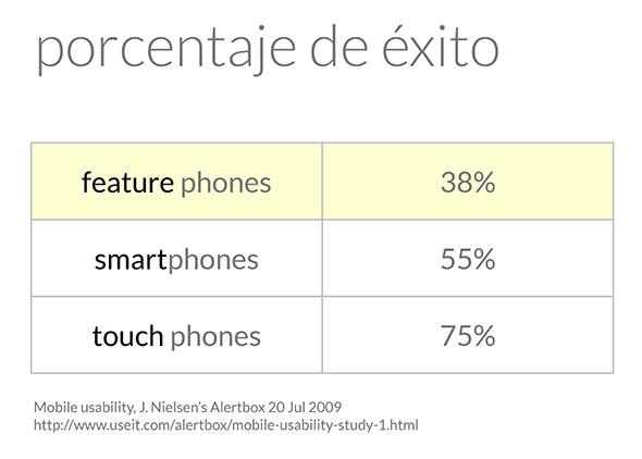 Tasas de éxito de UX en móviles