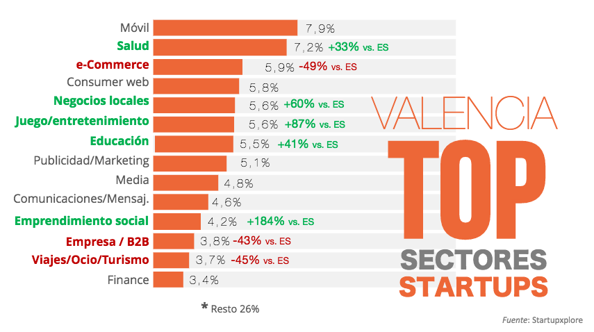 Sectores TOP Startups Valencia