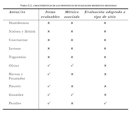 Comparativa análisis heuristico