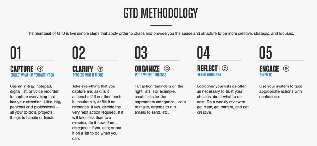 GTD Methodology