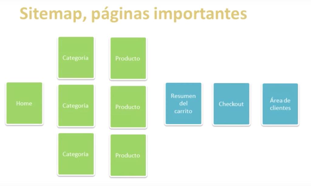 Indexar: sitemap