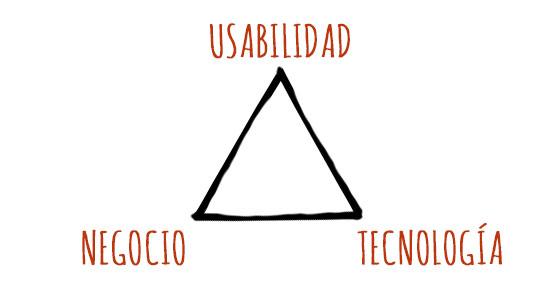 Triangulo UX
