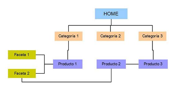 Una buena arquitectura web