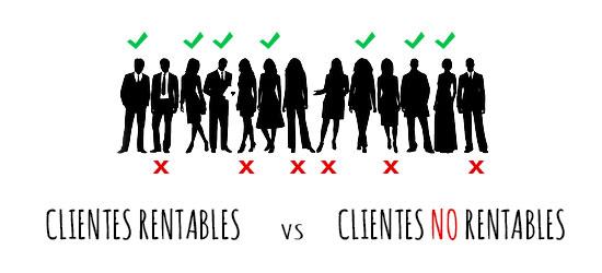 Rentabilidad de un cliente