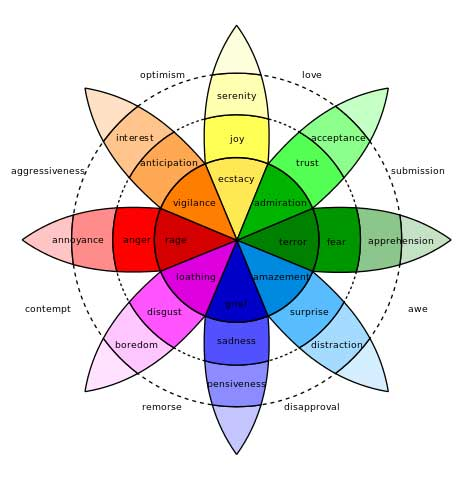 Plutchik emotions wheel
