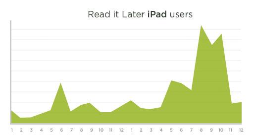 Horas de uso iPad