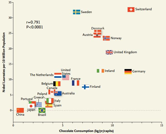 Chocolate vs Premio Nobel