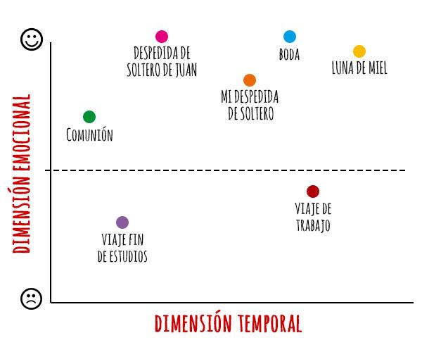 Dimensiones en los viajes