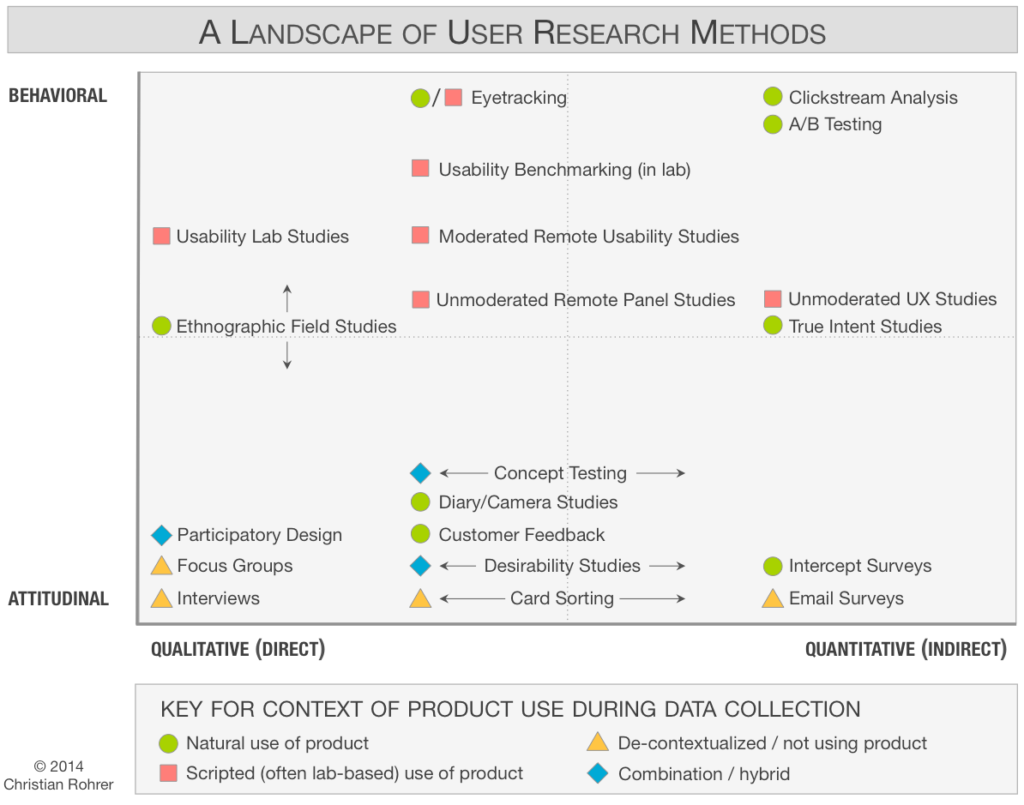 Métodos UX Research