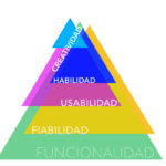 Jerarquía de necesidades