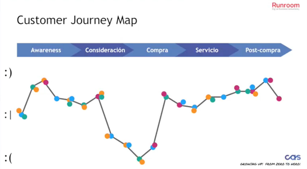 CX Customer Journey Map