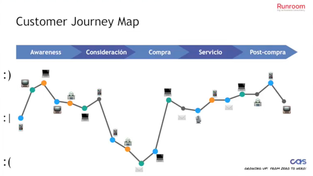 Silos del customer journey map