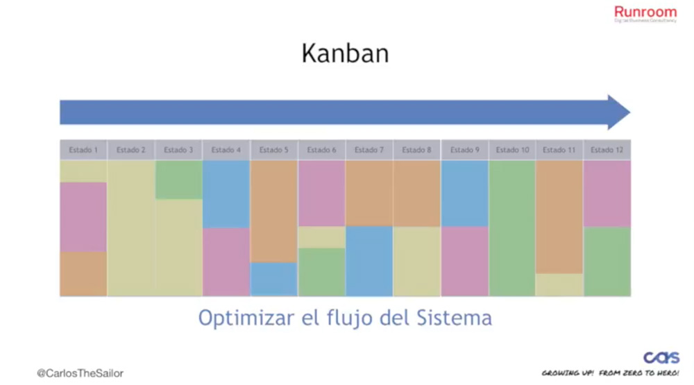 Kanban y los silos