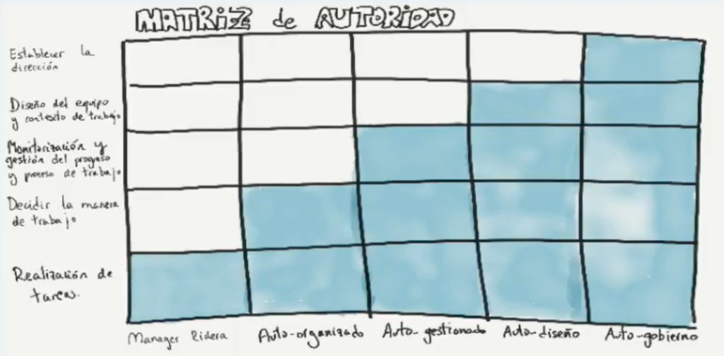 Matriz de autoridad