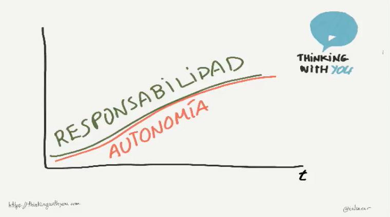 Trabajar la autonomia y la responsabilidad