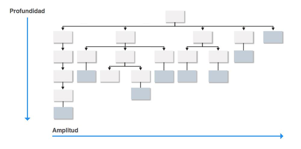 Cómo Debe Ser Una Buena Arquitectura De La Información