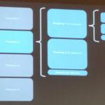 Proceso de desarrollo de producto en Ontruck