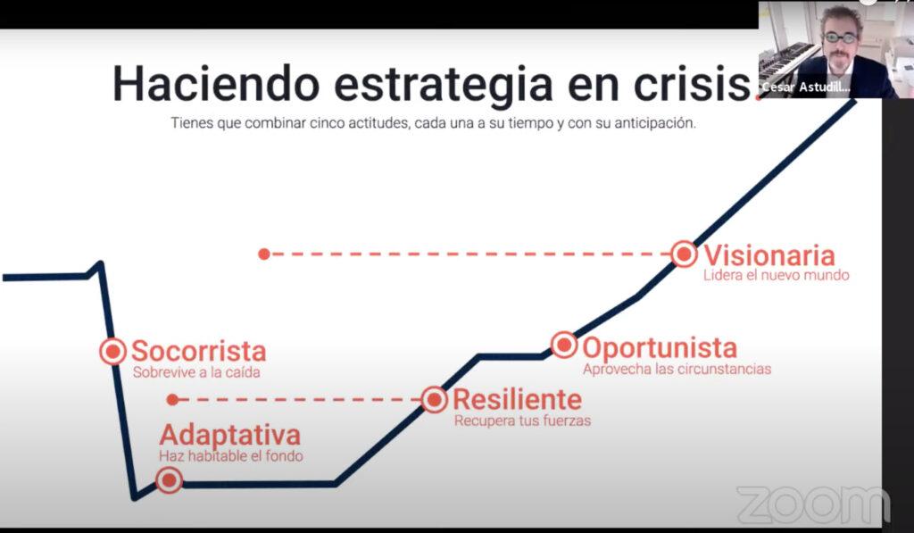 Estrategia en crisis